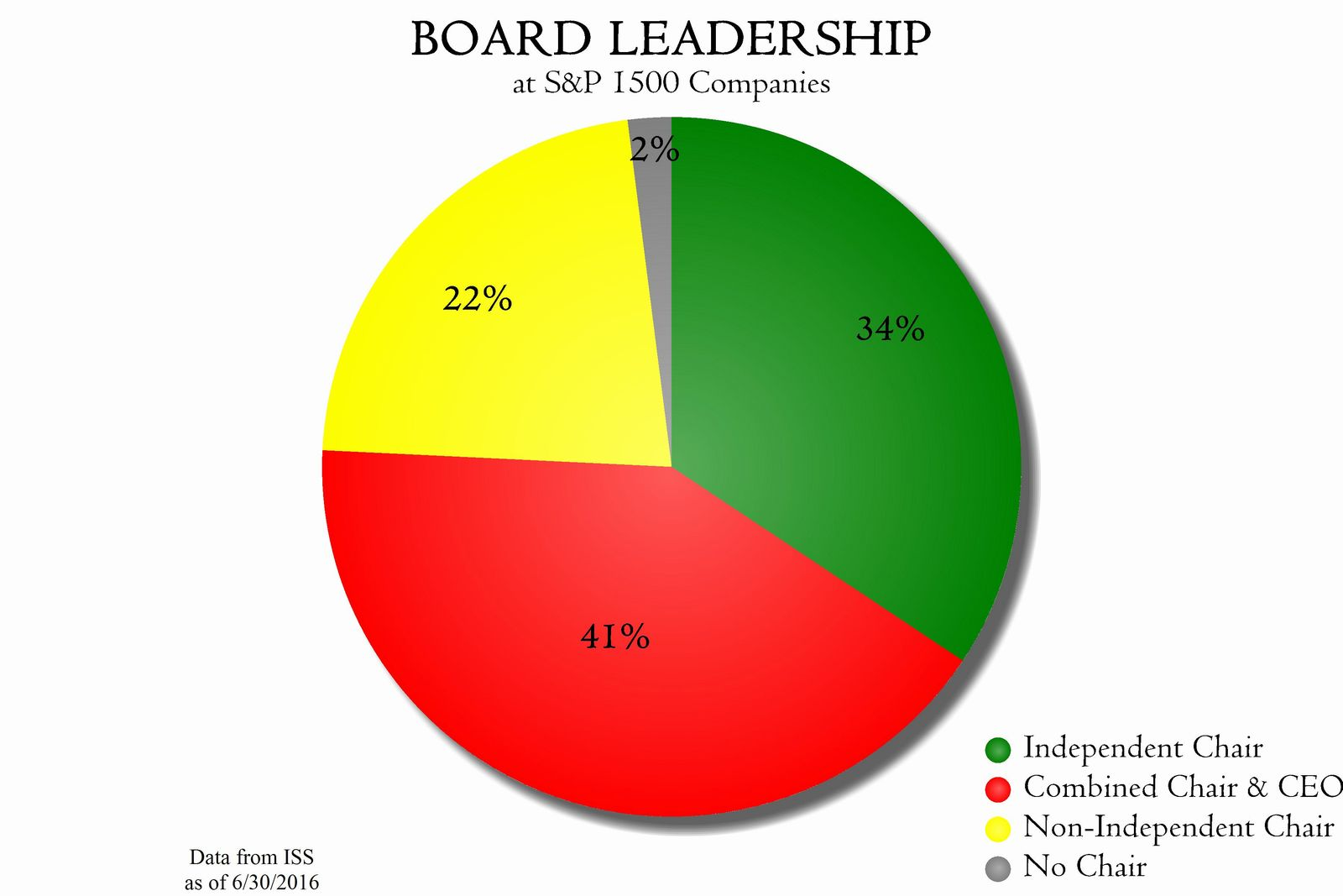 Independent Board Chair